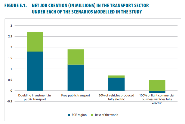 Jobs in green and healthy transport: Making the green shift